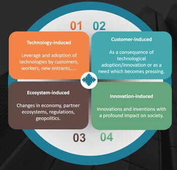 How Business Dynamics Is Evolving? - Digital Vs Conventional Sales
