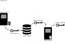 Database Backup Encryption in SQL Server